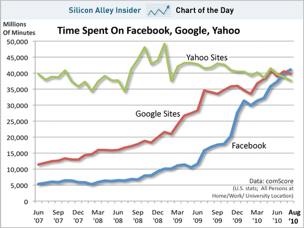 chart-of-the-day-time-spent-on-facebook-google-yahoo-jun-2007-aug-2010